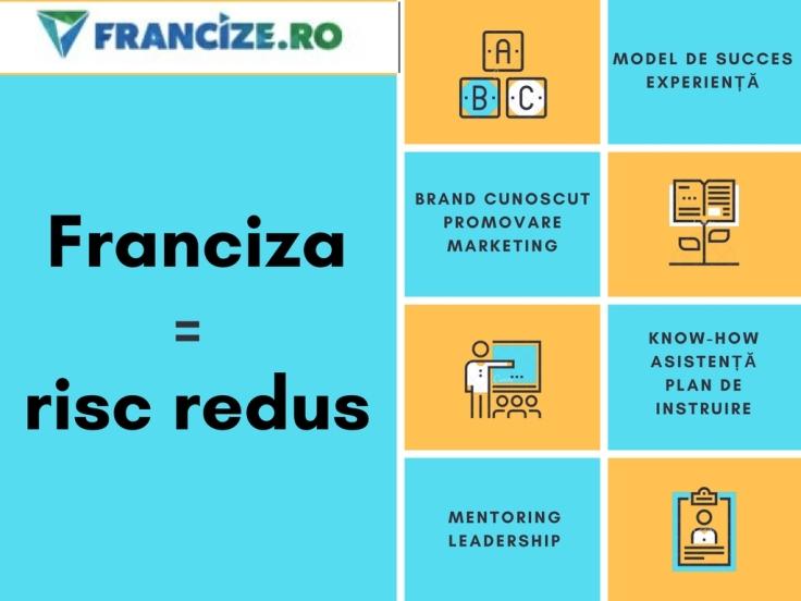 Avantajele francizei