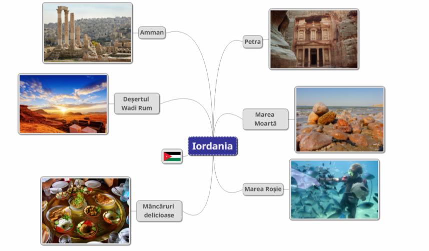 Iordania MindMap