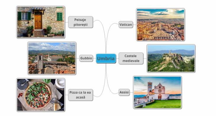 Umbria MindMap